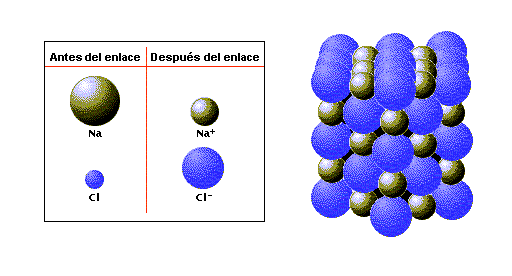 Encuentra aqu informacin de enlaces qumicos para tu escuela enlaces qumicos urtaz Choice Image