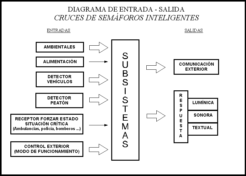 Sistemas electrónicos: autómatas