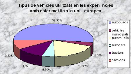 Combustibles alternatius als mitjans de transport # Combustible alternativo en medios de transporte