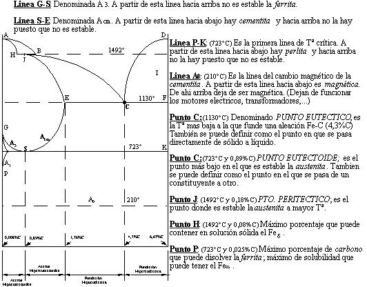 Diagrama de equilibrio de las aleaciones Fe-C