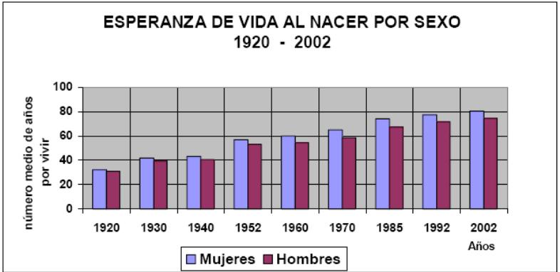 'Sociedad chilena en el siglo XX'