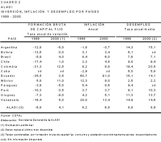 Dolarización en América Latina