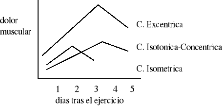 'Fisiología del Ejercicio'