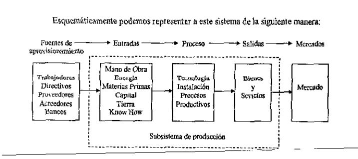Administración y organización de empresas
