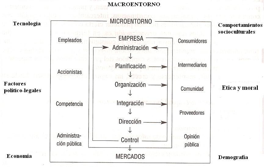 'Entorno de la empresa'
