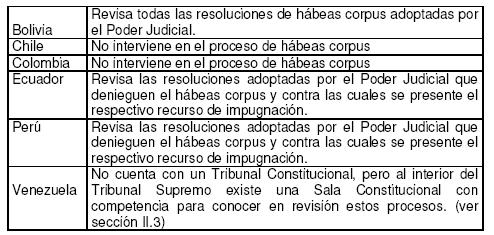 'Habeas corpus de Derechos Humanos en la región andina'