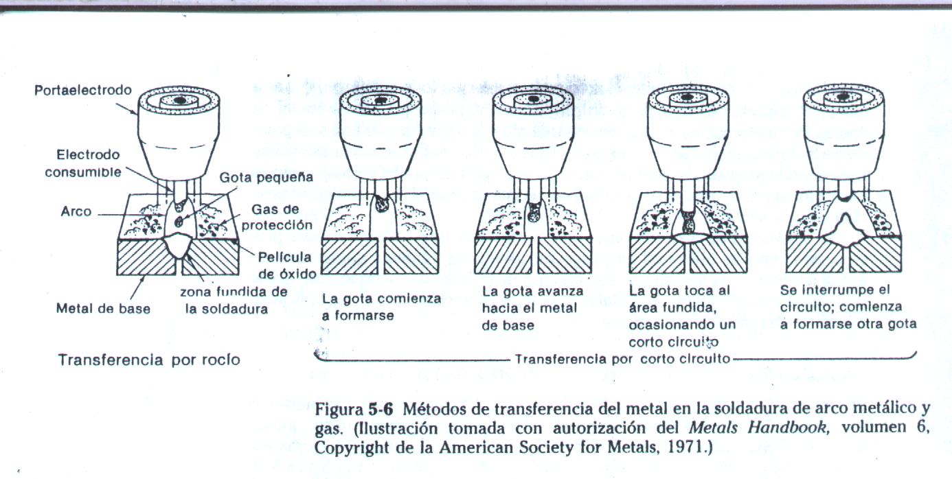 Mecánica: Soldadura