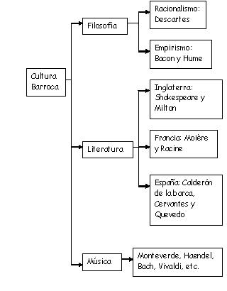 'Cultura Barroca'