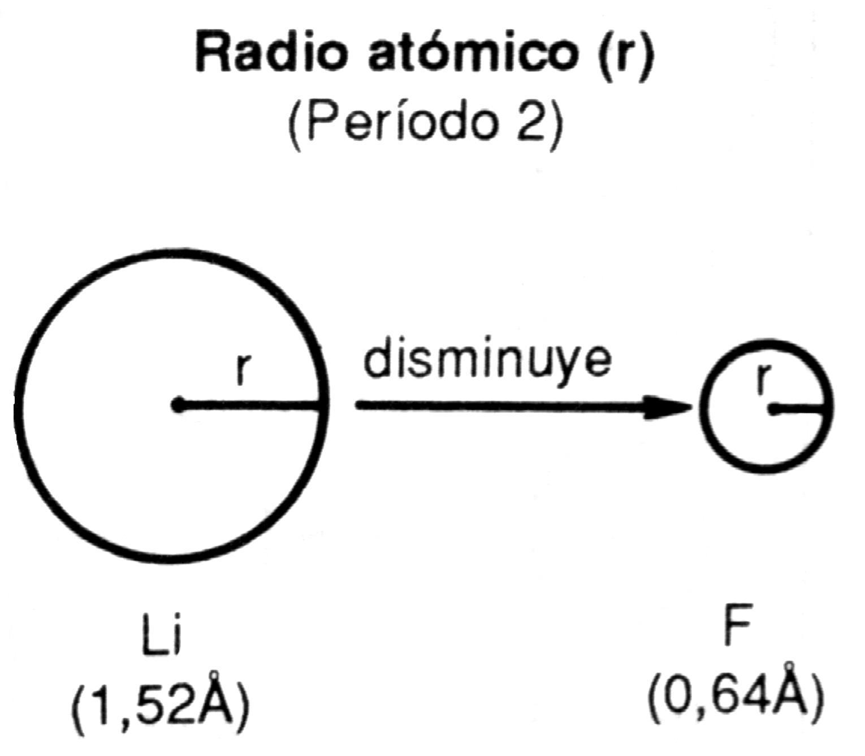 tabla peridica moderna - Elementos Representativos Tabla Periodica Definicion