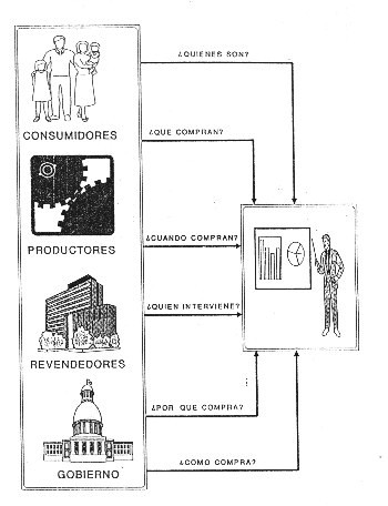 'Organización y Gestión empresarial'