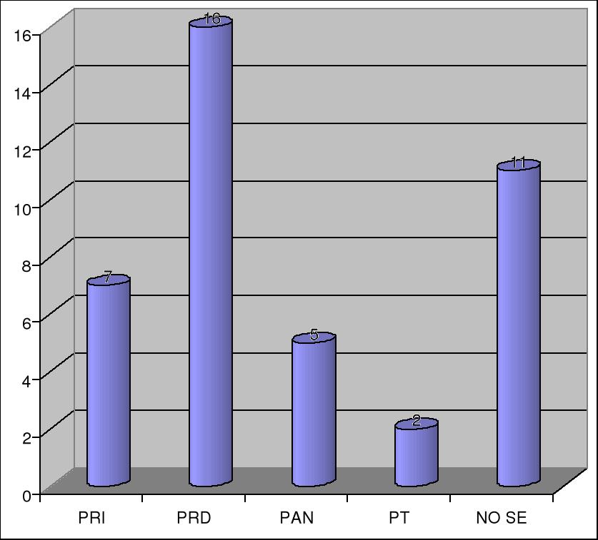 'Evaluación de Partidos Políticos en México'