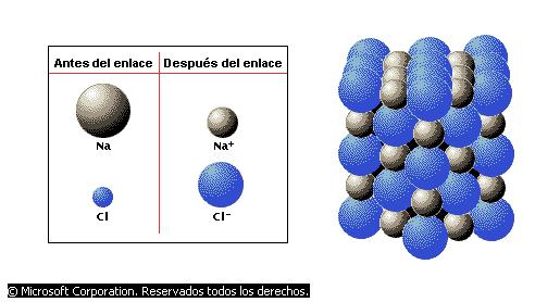 Electronegatividad y Enlaces