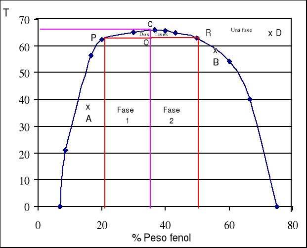 Sistema fenol-agua