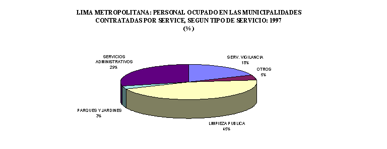 'Municipalidades en Perú'