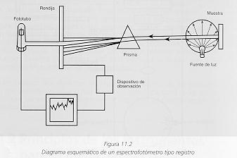 Espectrofotometría