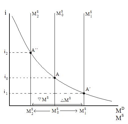 'Macroeconomía'