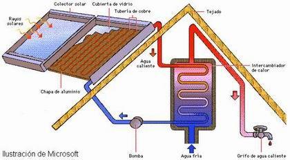 'Energía solar termoeléctrica'