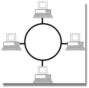 Clasificación de Redes de Comunicaciones