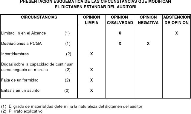 'Informes especiales de Auditorias'