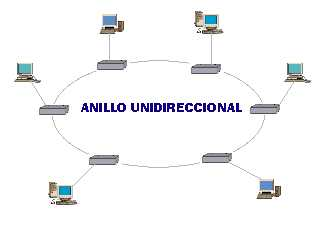 {LAN}: Topología en anillo