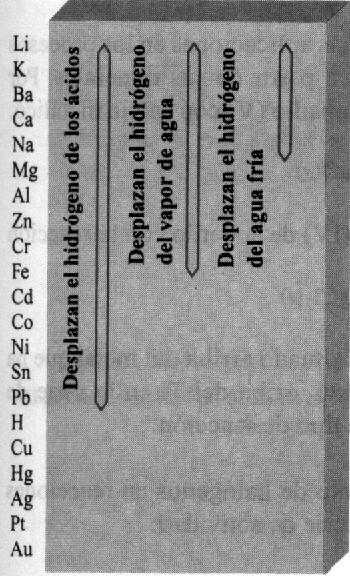 Metales: reactividad