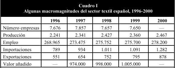 'Análisis de una empresa textil'