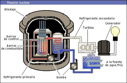 Estabilidad nuclear y reactores nucleares