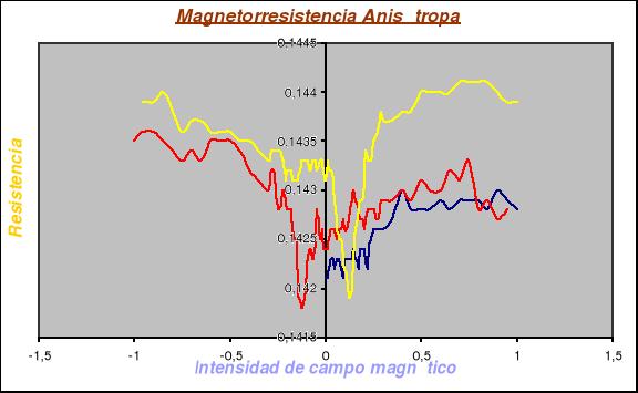 Magnetorresistencia anisótropa
