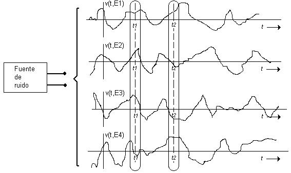 Procesos aleatorios en procesamiento digital de señales