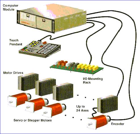 'Robótica industrial'