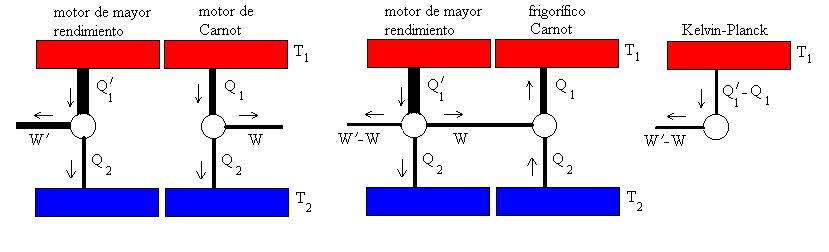 Termodinámica: Segunda Ley